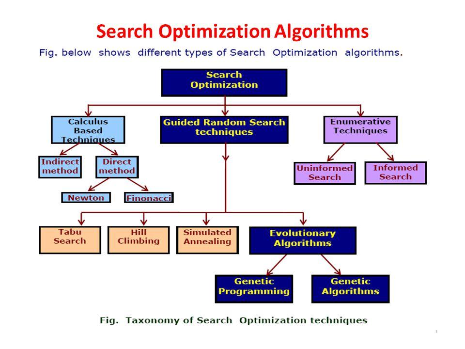 Outline of Basic Genetic Algorithm 18