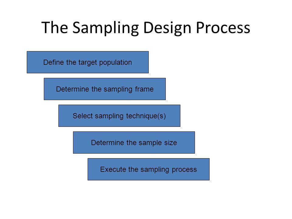 The Sampling Design Process Define the target population Determine the sampling frame Select sampling technique(s) Determine the sample size Execute t