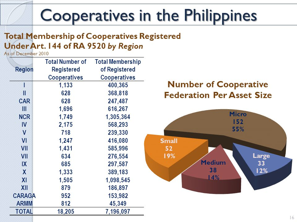 Total Membership of Cooperatives Registered Under Art.