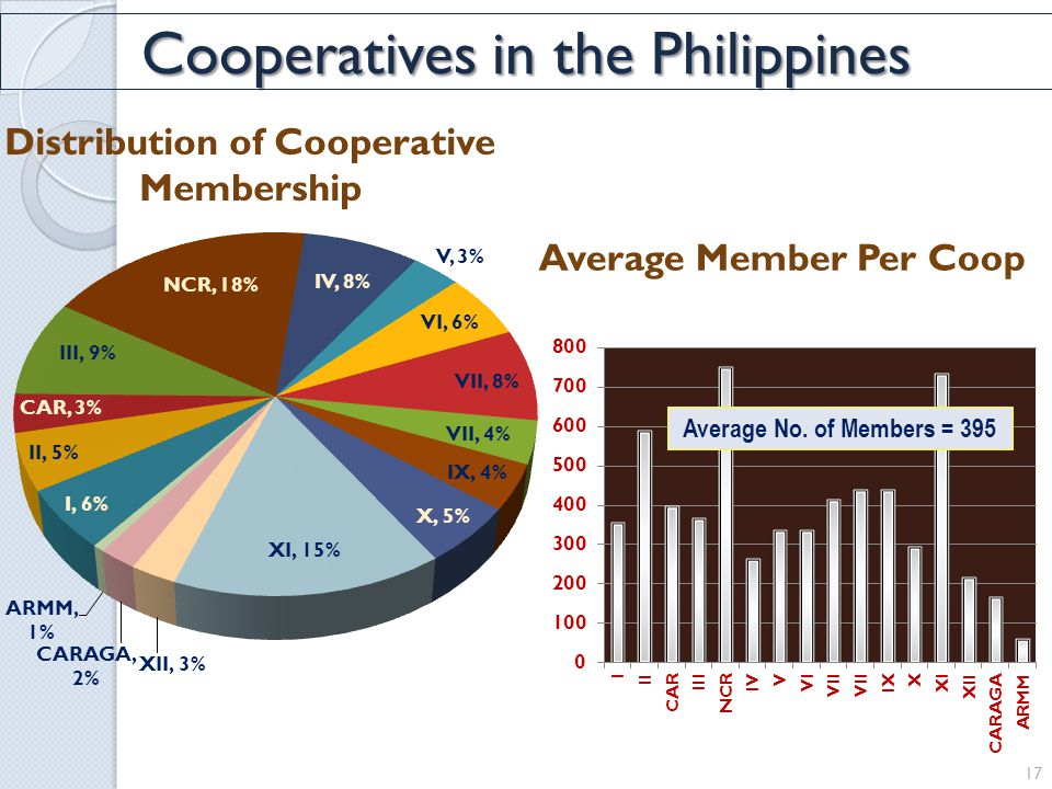 Average Member Per Coop Distribution of Cooperative Membership 17 Average No.