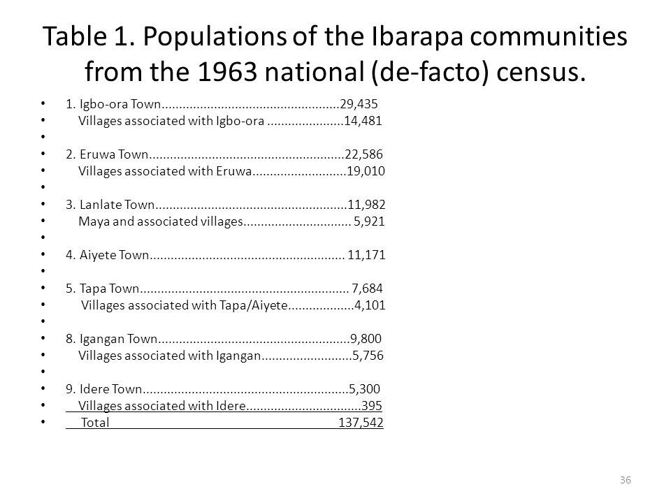 Table 1. Populations of the Ibarapa communities from the 1963 national (de-facto) census.