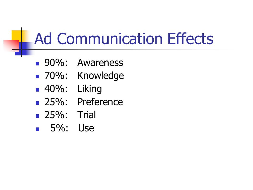Ad Communication Effects 90%: Awareness 70%: Knowledge 40%: Liking 25%: Preference 25%: Trial 5%: Use