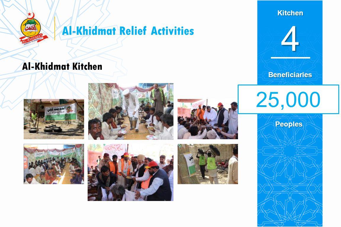 Al-Khidmat Relief Activities Ambulances 8 5,000 Patients Ambulance Service & Mobile Medical Unit Beneficiaries Vehicles10
