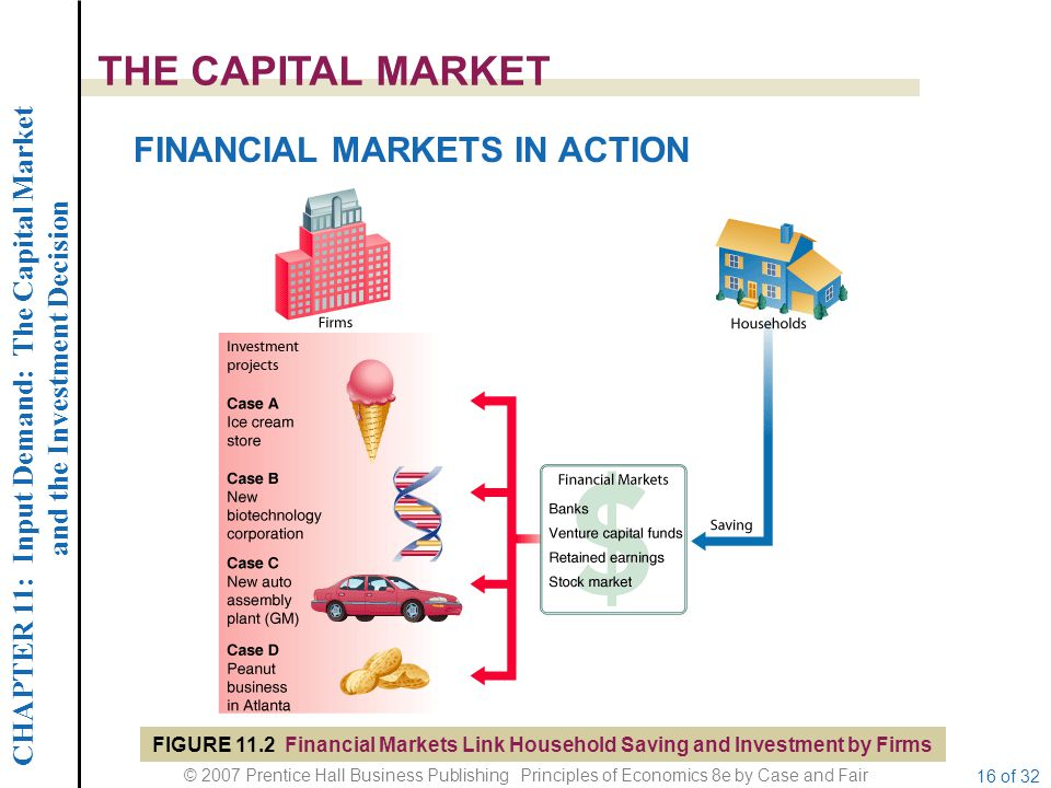 CHAPTER 11: Input Demand: The Capital Market and the Investment Decision © 2007 Prentice Hall Business Publishing Principles of Economics 8e by Case and Fair 16 of 32 THE CAPITAL MARKET FINANCIAL MARKETS IN ACTION FIGURE 11.2 Financial Markets Link Household Saving and Investment by Firms