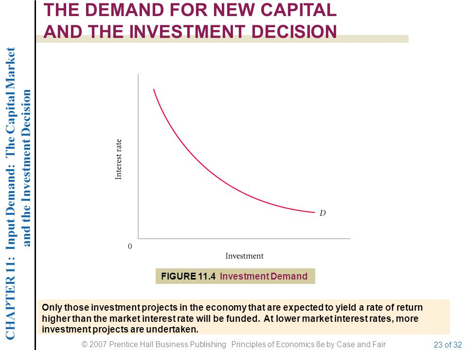 CHAPTER 11: Input Demand: The Capital Market and the Investment Decision © 2007 Prentice Hall Business Publishing Principles of Economics 8e by Case and Fair 23 of 32 THE DEMAND FOR NEW CAPITAL AND THE INVESTMENT DECISION Only those investment projects in the economy that are expected to yield a rate of return higher than the market interest rate will be funded.