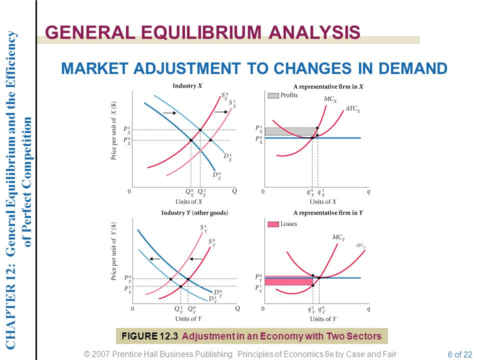 CHAPTER 12: General Equilibrium and the Efficiency of Perfect Competition © 2007 Prentice Hall Business Publishing Principles of Economics 8e by Case and Fair 7 of 22 GENERAL EQUILIBRIUM ANALYSIS FORMAL PROOF OF A GENERAL COMPETITIVE EQUILIBRIUM Economic theorists have struggled with the question of whether a set of prices that equates supply and demand in all markets simultaneously can actually exist when there are literally thousands and thousands of markets.