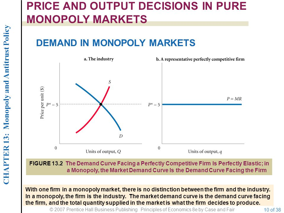 CHAPTER 13: Monopoly and Antitrust Policy © 2007 Prentice Hall Business Publishing Principles of Economics 8e by Case and Fair 10 of 38 PRICE AND OUTPUT DECISIONS IN PURE MONOPOLY MARKETS DEMAND IN MONOPOLY MARKETS FIGURE 13.2 The Demand Curve Facing a Perfectly Competitive Firm Is Perfectly Elastic; in a Monopoly, the Market Demand Curve Is the Demand Curve Facing the Firm With one firm in a monopoly market, there is no distinction between the firm and the industry.
