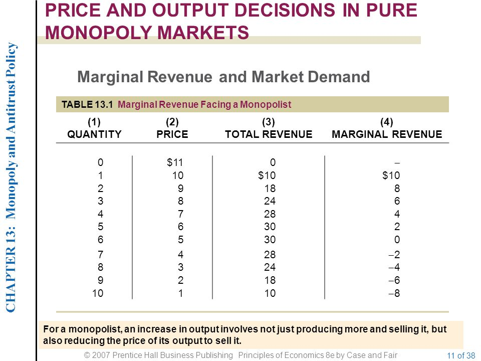 CHAPTER 13: Monopoly and Antitrust Policy © 2007 Prentice Hall Business Publishing Principles of Economics 8e by Case and Fair 11 of 38 PRICE AND OUTPUT DECISIONS IN PURE MONOPOLY MARKETS Marginal Revenue and Market Demand TABLE 13.1 Marginal Revenue Facing a Monopolist (1) QUANTITY (2) PRICE (3) TOTAL REVENUE (4) MARGINAL REVENUE 0$110  110$10 29188 38246 47284 56302 65 0 7428 22 8324 44 9218 66 101 88 For a monopolist, an increase in output involves not just producing more and selling it, but also reducing the price of its output to sell it.