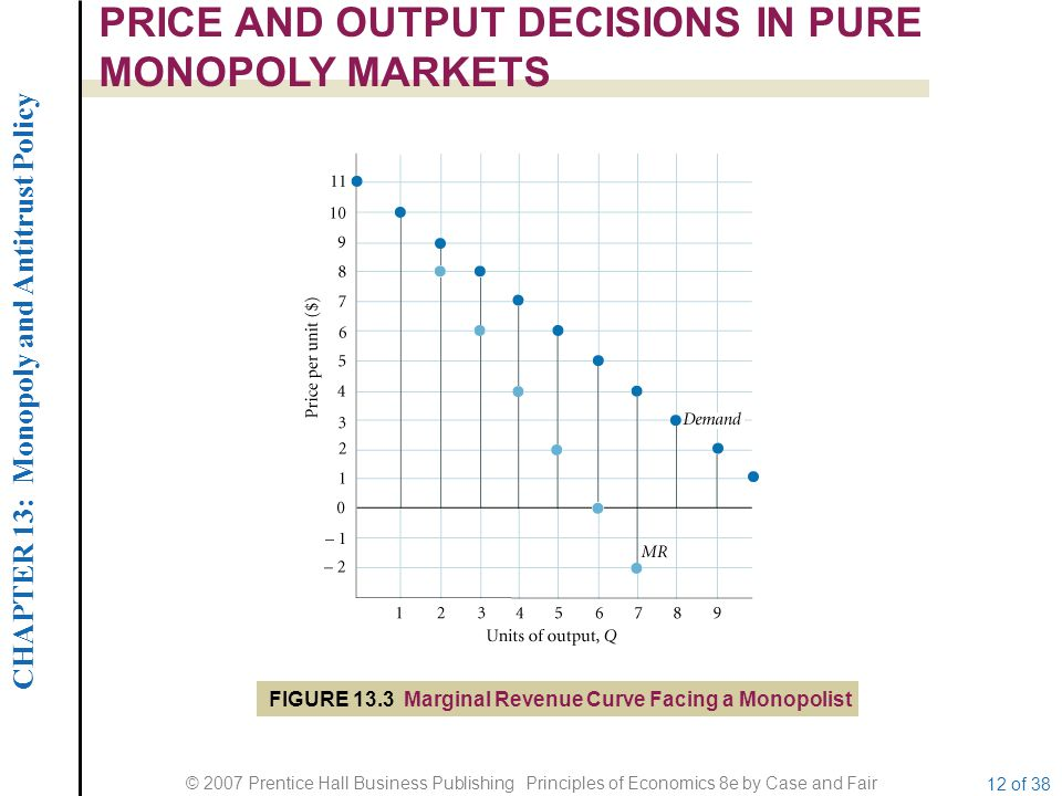CHAPTER 13: Monopoly and Antitrust Policy © 2007 Prentice Hall Business Publishing Principles of Economics 8e by Case and Fair 12 of 38 PRICE AND OUTPUT DECISIONS IN PURE MONOPOLY MARKETS FIGURE 13.3 Marginal Revenue Curve Facing a Monopolist