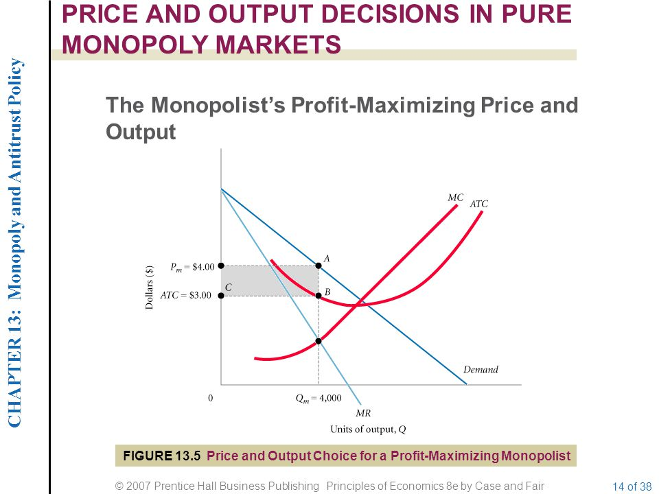CHAPTER 13: Monopoly and Antitrust Policy © 2007 Prentice Hall Business Publishing Principles of Economics 8e by Case and Fair 14 of 38 PRICE AND OUTPUT DECISIONS IN PURE MONOPOLY MARKETS FIGURE 13.5 Price and Output Choice for a Profit-Maximizing Monopolist The Monopolist's Profit-Maximizing Price and Output