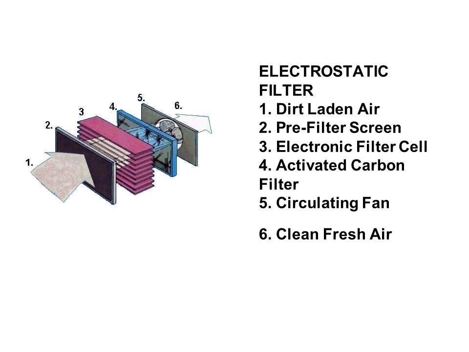 ELECTROSTATIC FILTER 1.Dirt Laden Air 2. Pre-Filter Screen 3.