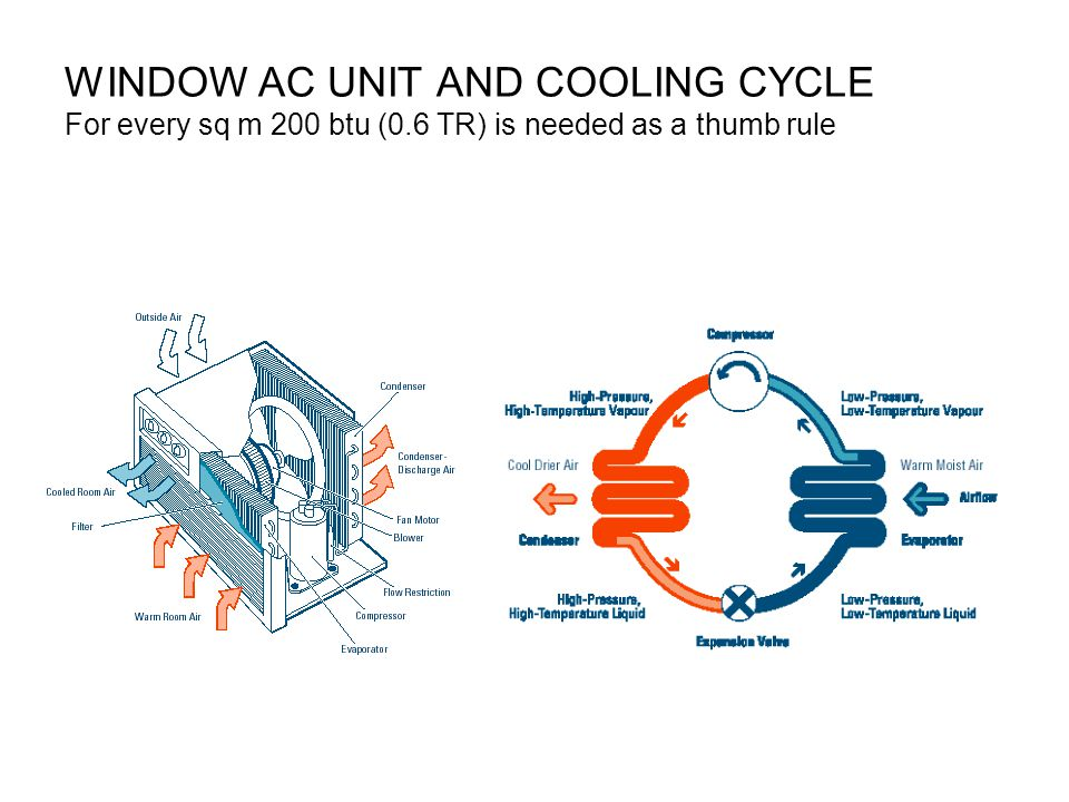 WINDOW AC UNIT AND COOLING CYCLE For every sq m 200 btu (0.6 TR) is needed as a thumb rule