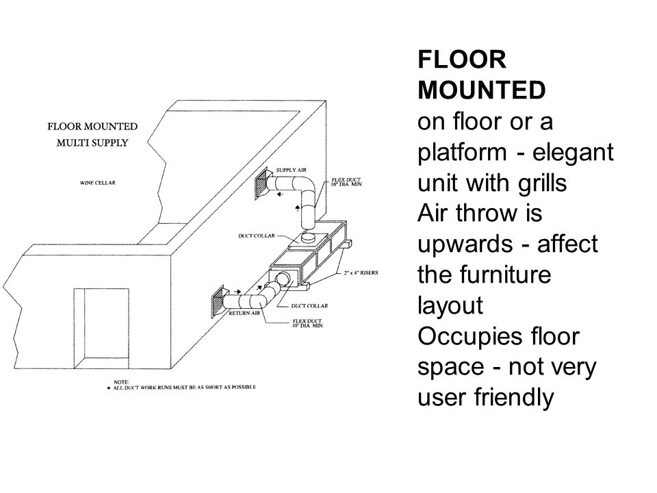 FLOOR MOUNTED on floor or a platform - elegant unit with grills Air throw is upwards - affect the furniture layout Occupies floor space - not very user friendly
