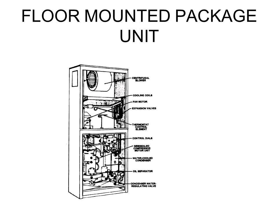 FLOOR MOUNTED PACKAGE UNIT