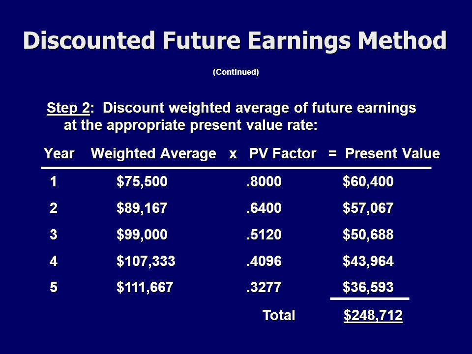 (Continued) Year Weighted Average x PV Factor = Present Value 12345.8000.6400.5120.4096.3277$75,500$89,167$99,000$107,333$111,667 Step 2: Discount weighted average of future earnings at the appropriate present value rate: $60,400$57,067$50,688$43,964$36,593 Total $248,712 Discounted Future Earnings Method