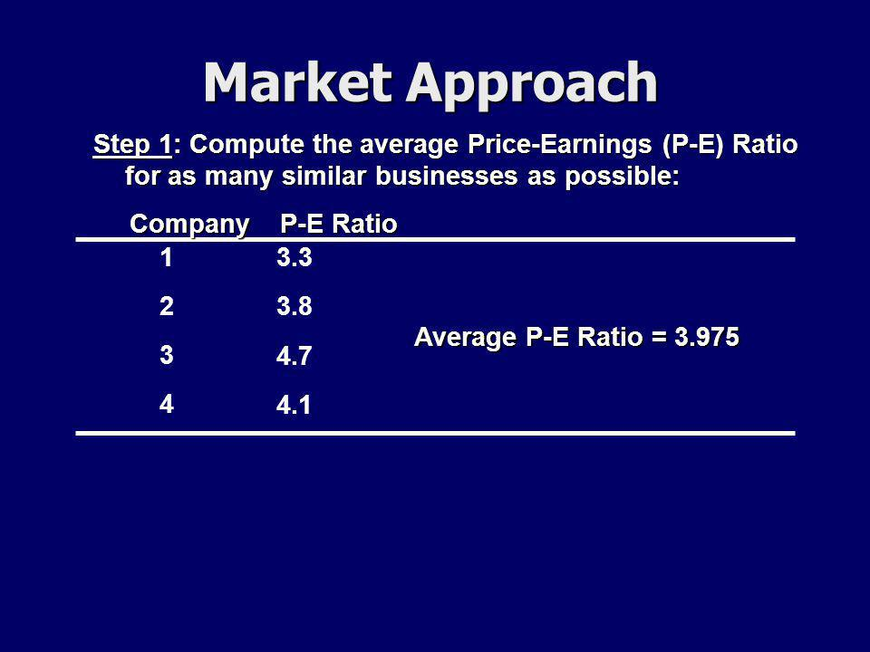 Market Approach Company P-E Ratio Company P-E Ratio 12341234 3.3 3.8 4.7 4.1 Step 1: Compute the average Price-Earnings (P-E) Ratio for as many similar businesses as possible: Average P-E Ratio = 3.975