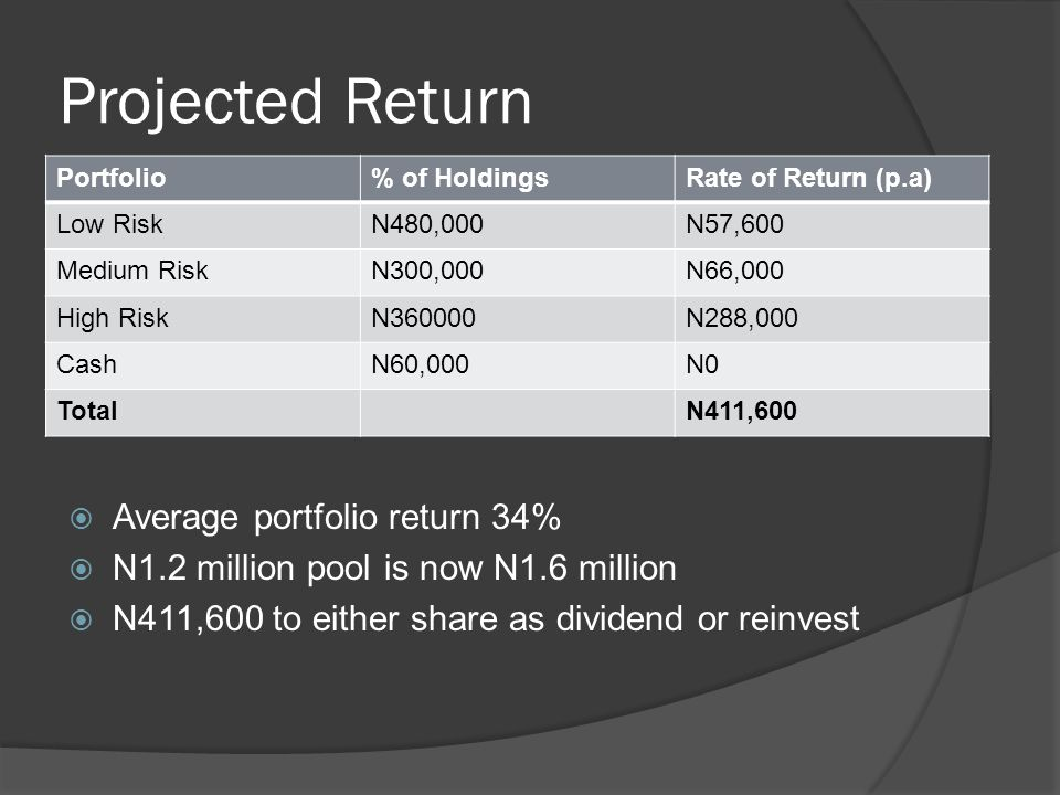 Projected Return  Average portfolio return 34%  N1.2 million pool is now N1.6 million  N411,600 to either share as dividend or reinvest Portfolio% of HoldingsRate of Return (p.a) Low RiskN480,000N57,600 Medium RiskN300,000N66,000 High RiskN360000N288,000 CashN60,000N0 TotalN411,600