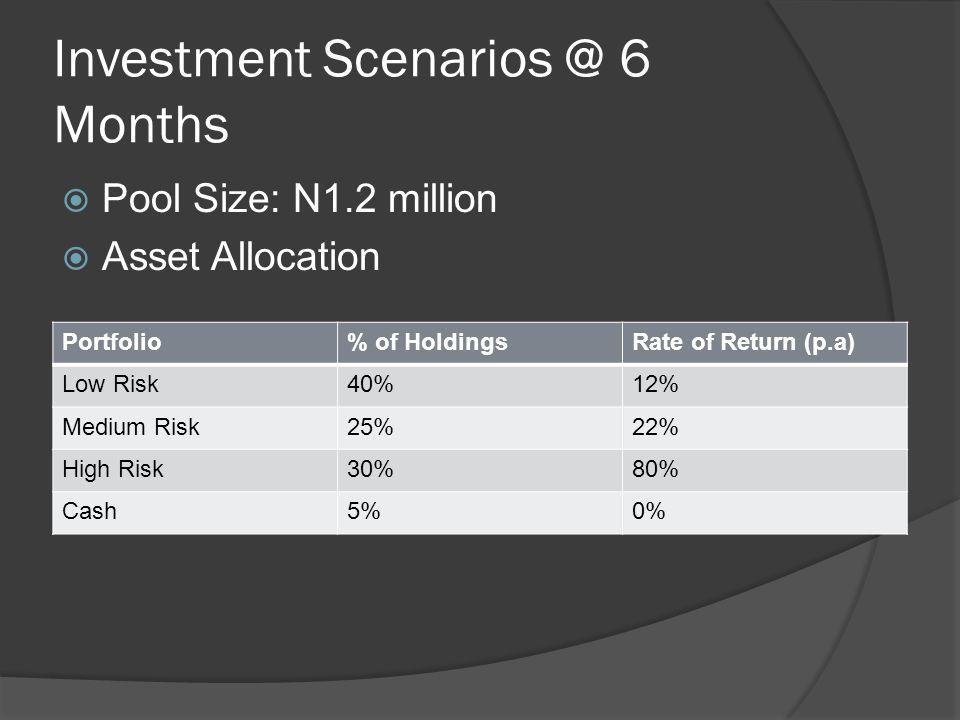 Projected Return  Average portfolio return 34%  N1.2 million pool is now N1.6 million  N411,600 to either share as dividend or reinvest Portfolio% of HoldingsRate of Return (p.a) Low RiskN480,000N57,600 Medium RiskN300,000N66,000 High RiskN360000N288,000 CashN60,000N0 TotalN411,600