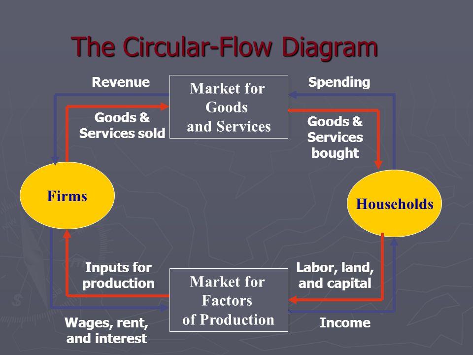 Journal Assignment-Circular Flow Diagram ► Draw a circular flow diagram.
