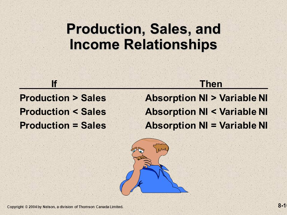 8-10 Copyright © 2004 by Nelson, a division of Thomson Canada Limited. Production, Sales, and Income Relationships If Then Production > Sales Absorpti