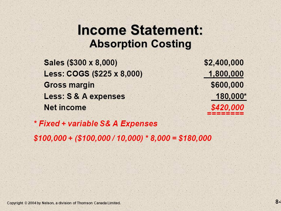 8-8 Copyright © 2004 by Nelson, a division of Thomson Canada Limited. Income Statement: Absorption Costing Sales ($300 x 8,000)$2,400,000 Less: COGS (
