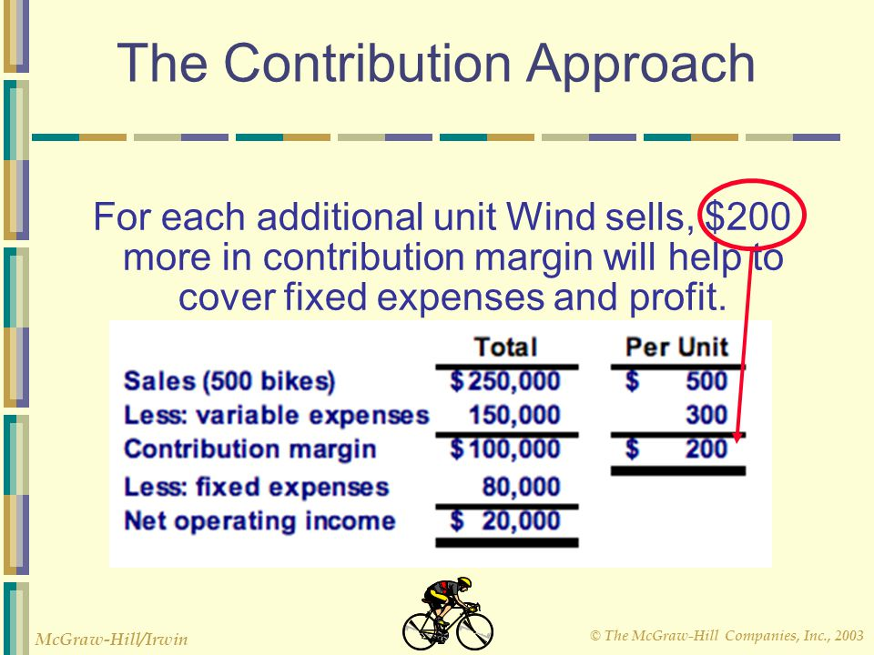 © The McGraw-Hill Companies, Inc., 2003 McGraw-Hill/Irwin The Contribution Approach For each additional unit Wind sells, $200 more in contribution mar