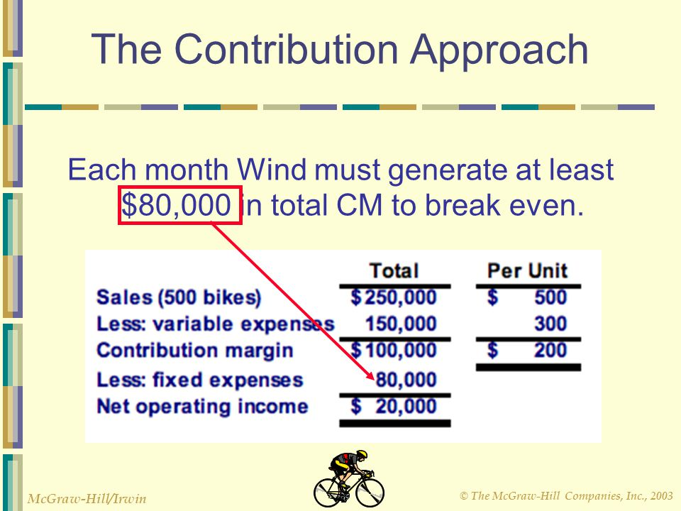 © The McGraw-Hill Companies, Inc., 2003 McGraw-Hill/Irwin The Contribution Approach Each month Wind must generate at least $80,000 in total CM to brea