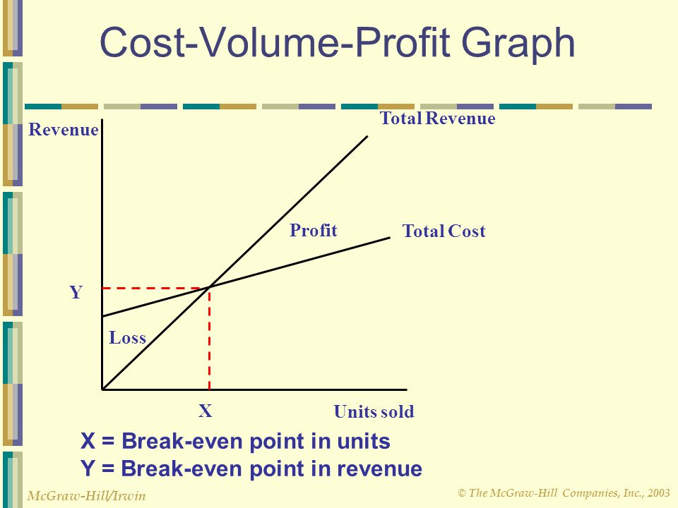 © The McGraw-Hill Companies, Inc., 2003 McGraw-Hill/Irwin Cost-Volume-Profit Graph Revenue Total Revenue Total Cost Units sold X Y Loss Profit X = Bre