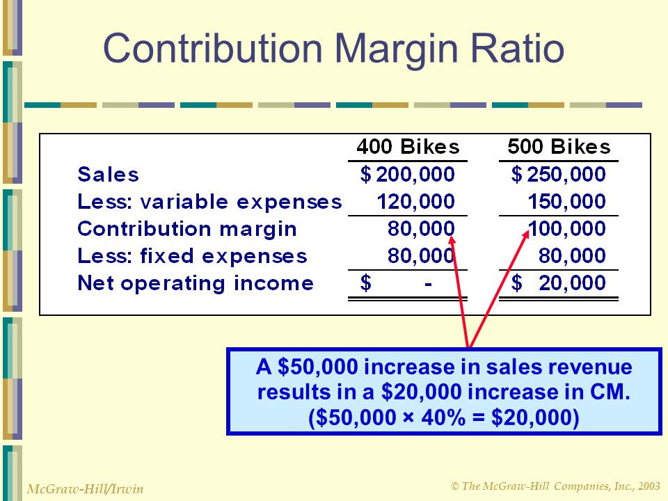 © The McGraw-Hill Companies, Inc., 2003 McGraw-Hill/Irwin Contribution Margin Ratio A $50,000 increase in sales revenue results in a $20,000 increase