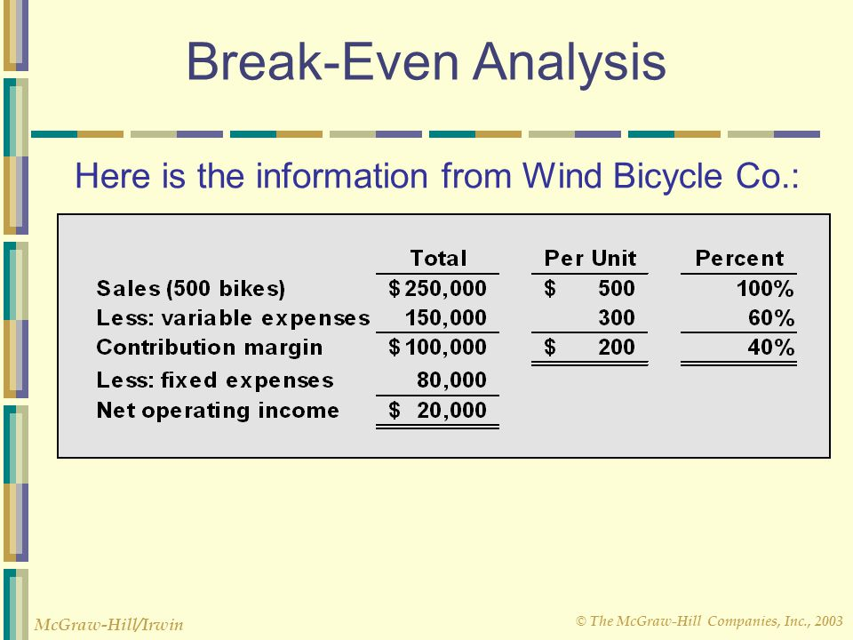 © The McGraw-Hill Companies, Inc., 2003 McGraw-Hill/Irwin Break-Even Analysis Here is the information from Wind Bicycle Co.: