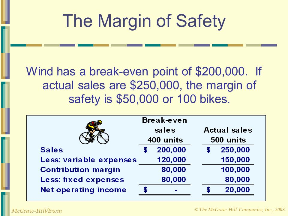 © The McGraw-Hill Companies, Inc., 2003 McGraw-Hill/Irwin The Margin of Safety Wind has a break-even point of $200,000. If actual sales are $250,000,