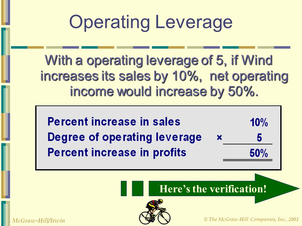 © The McGraw-Hill Companies, Inc., 2003 McGraw-Hill/Irwin Operating Leverage With a operating leverage of 5, if Wind increases its sales by 10%, net o
