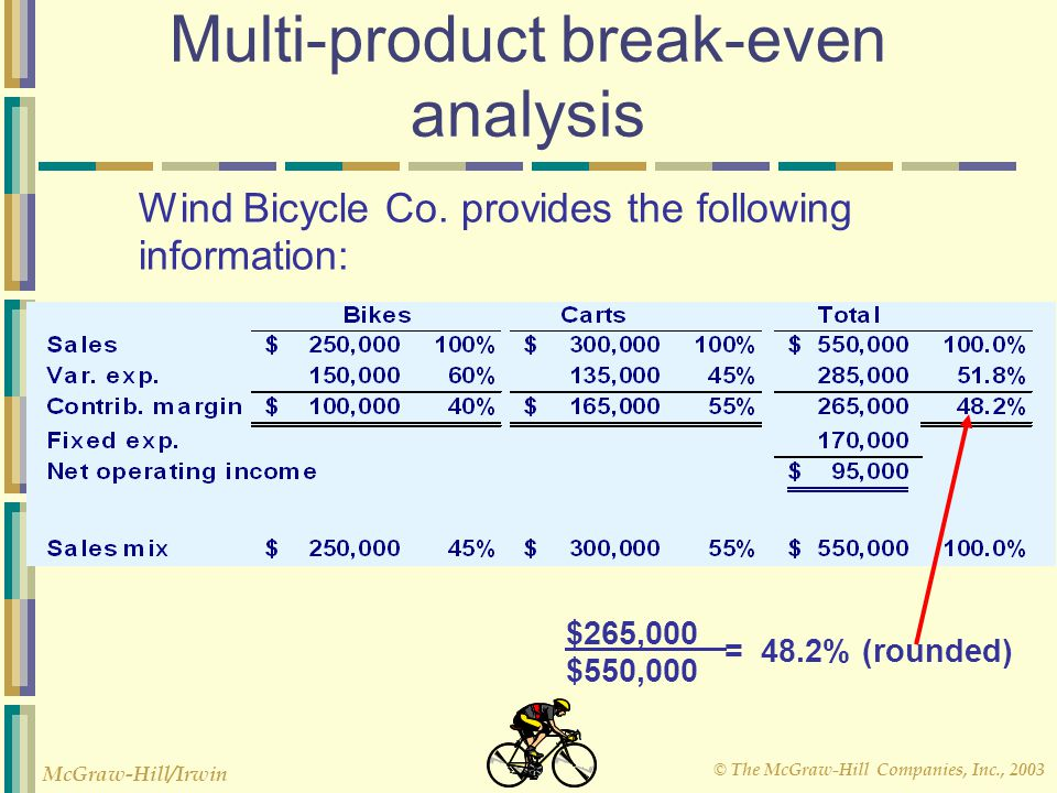 © The McGraw-Hill Companies, Inc., 2003 McGraw-Hill/Irwin Multi-product break-even analysis Wind Bicycle Co. provides the following information: $265,
