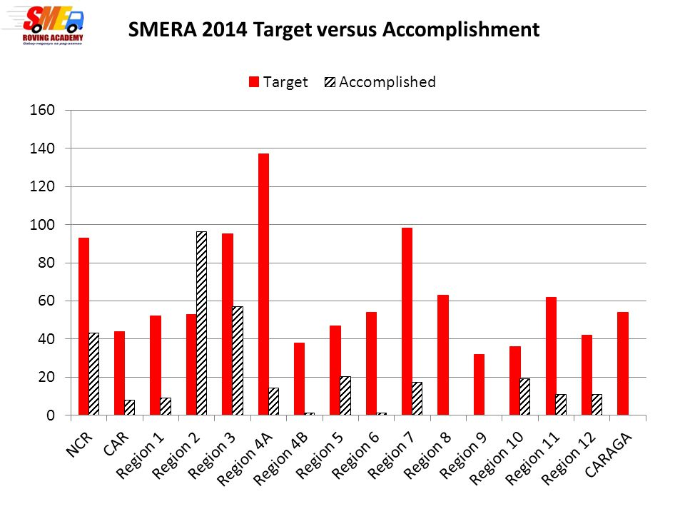 SMERA 2014 Target versus Accomplishment