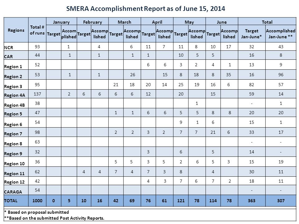 Status of MSMEDC Fund As of 15 June 2014 Amount