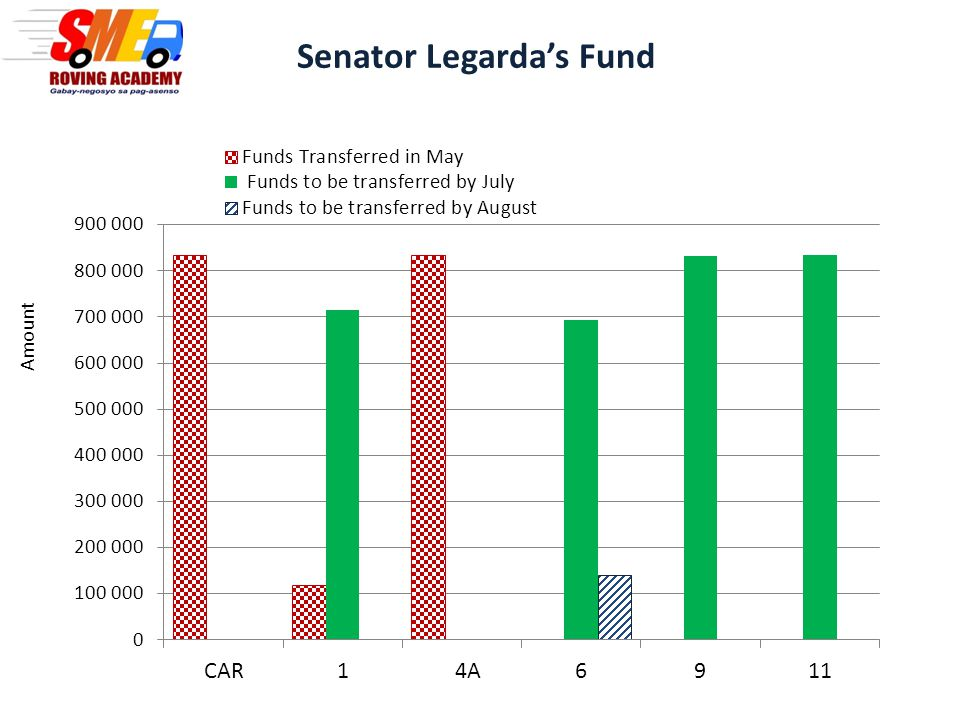 Senator Legarda's Fund Monthly Disbursement Region Target number of runs Fund Allocation Funds Transferred May* Funds to be transferred by July * Funds to be transferred by August * CAR7 833,000 00 17 119,000714,0000 4A7 834,000 00 67 833,0000692,530140,470 97 833,0000 0 117 834,0000 0 TOTAL 425,000,0001,786,0003,073,530140,470 * Based on submitted proposals