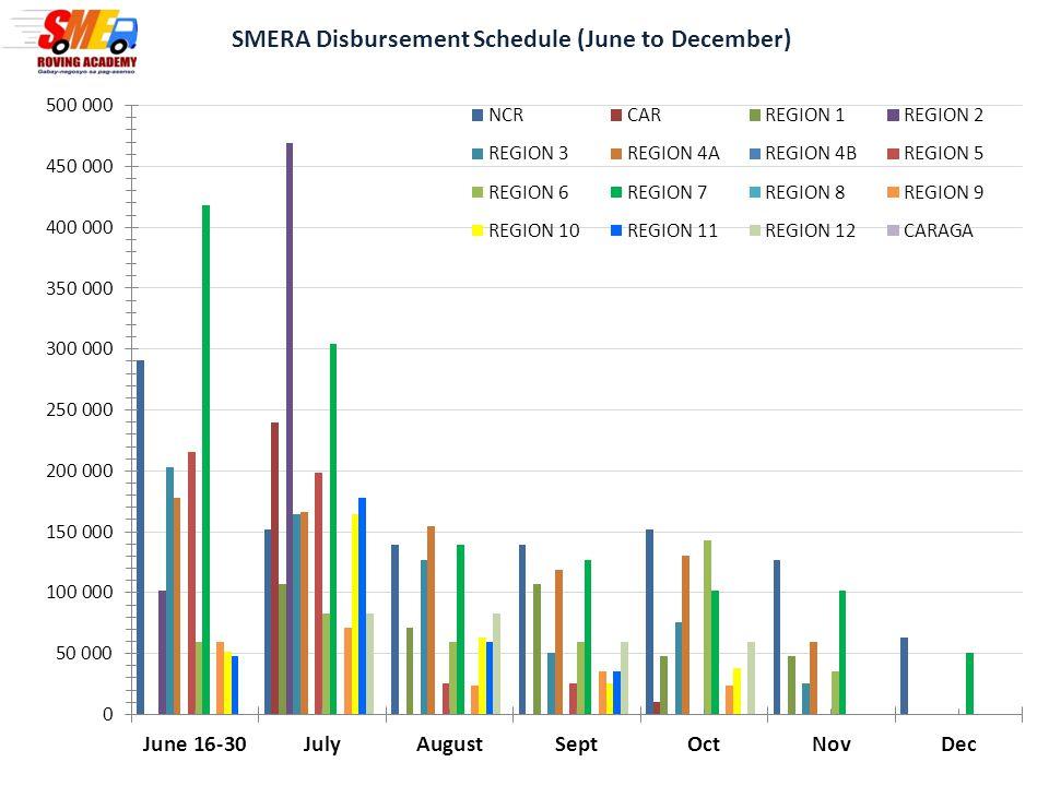 SMERA Disbursement Schedule (June to December)