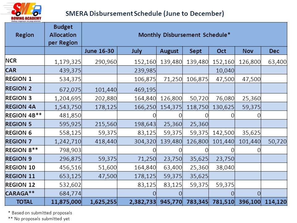 Region Budget Allocation per Region Monthly Disbursement Schedule* June 16-30JulyAugustSeptOctNovDec NCR 1,179,325290,960152,160139,480 152,160126,800