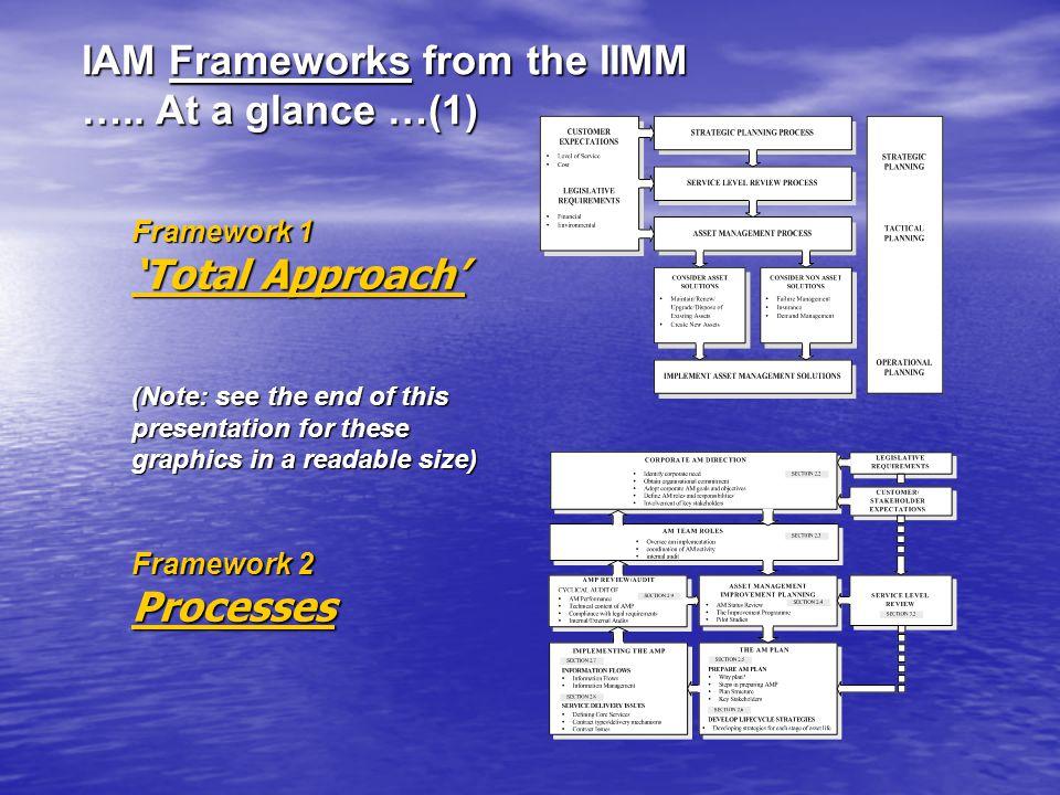 IAM Frameworks from the IIMM …..