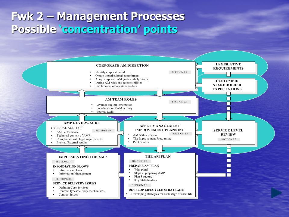 Fwk 2 – Management Processes Possible 'concentration' points