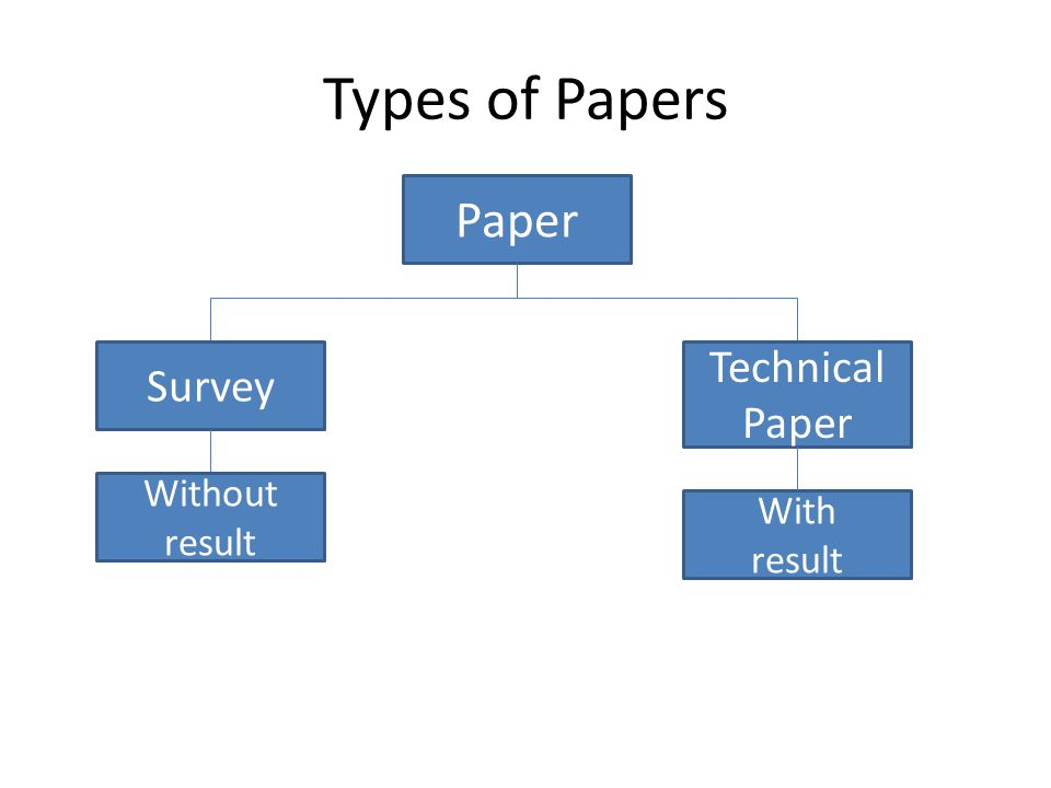 Types of Papers Paper Survey Technical Paper Without result With result