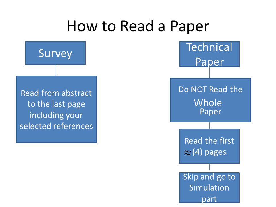How to Read a Paper Survey Technical Paper Read from abstract to the last page including your selected references Do NOT Read the Paper Whole Read the first (4) pages Skip and go to Simulation part