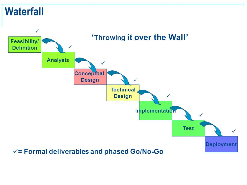 SE Basics v2.0 - 10 Feasibility/ Definition Conceptual Design Technical Design Implementation Deployment Test Analysis = Formal deliverables and phased Go/No-Go ' Throwing it over the Wall' Waterfall