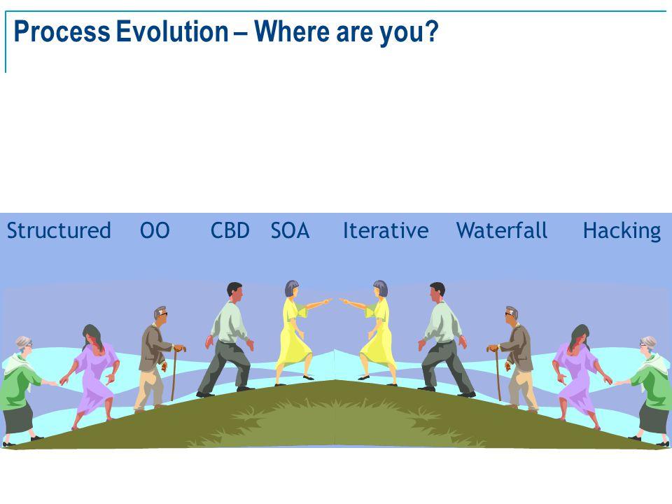 SE Basics v2.0 - 14 Process Evolution – Where are you.