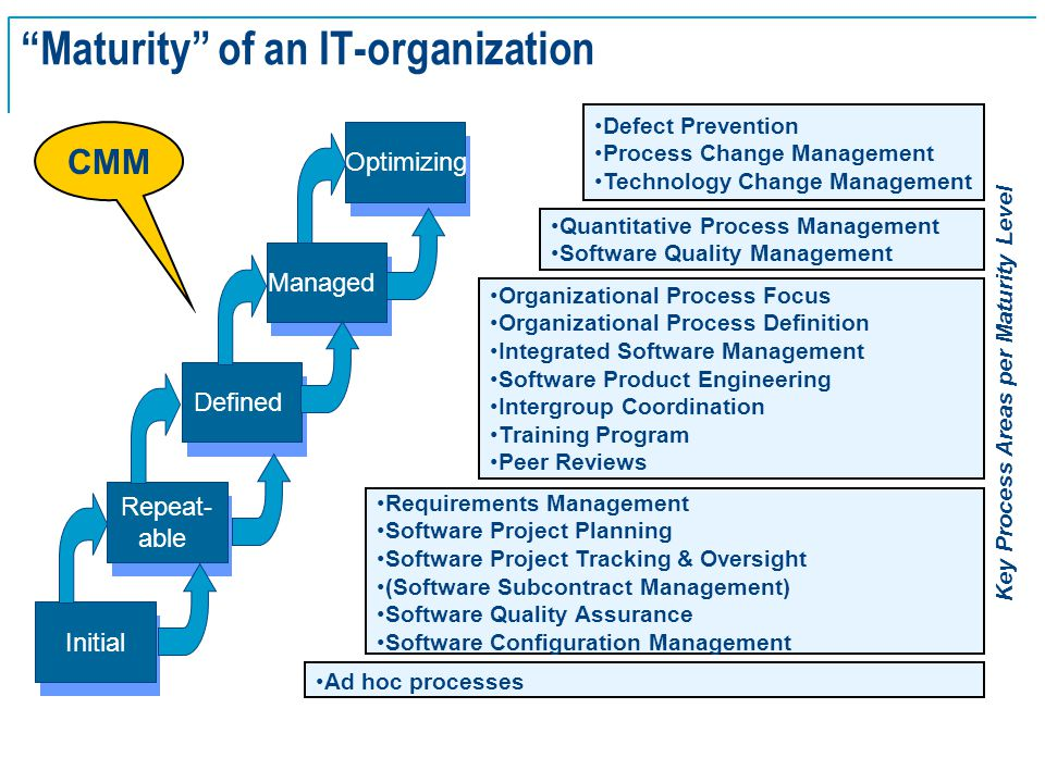 "SE Basics v2.0 - 25 ""Maturity"" of an IT-organization Initial Repeat- able Defined Managed Optimizing CMM Requirements Management Software Project Plan"