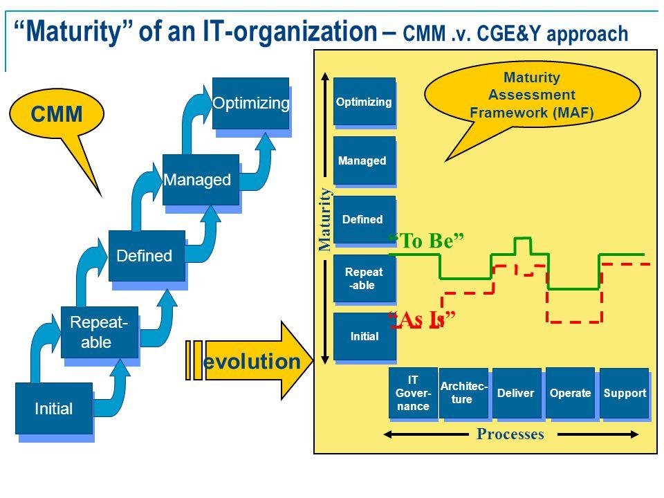 SE Basics v2.0 - 26 Maturity of an IT-organization – CMM.v.