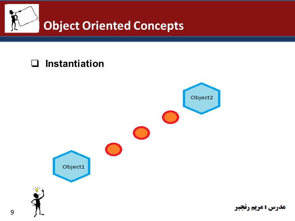 10  Object Oriented Concepts  Encapsulation