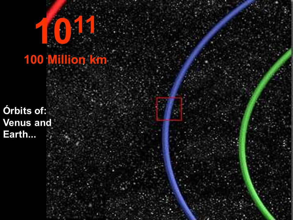Part of the Earth's Orbit in blue 10 10 Million km