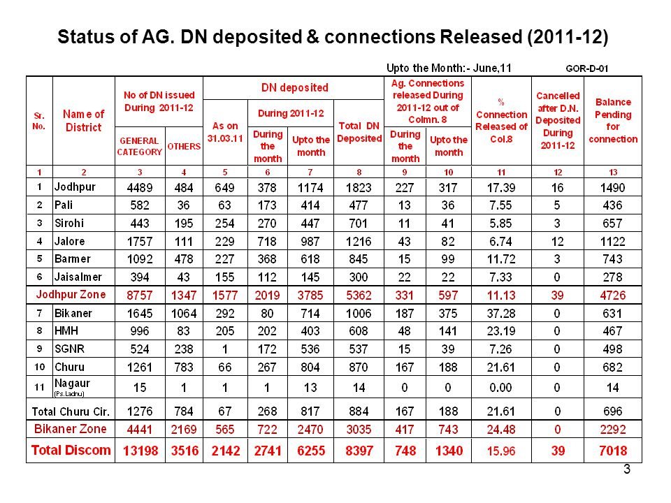 Gen.AG connections 1 st Phase DN. Issue Status FY 2011-12 4