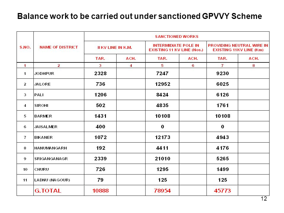 Balance work to be carried out under sanctioned GPVVY Scheme 12